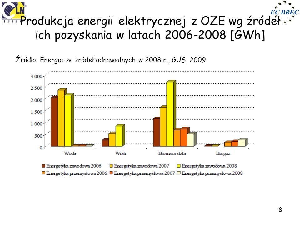 Produkcja energii elektrycznej z OZE wg źródeł ich pozyskania w latach 2006-2008 [GWh]